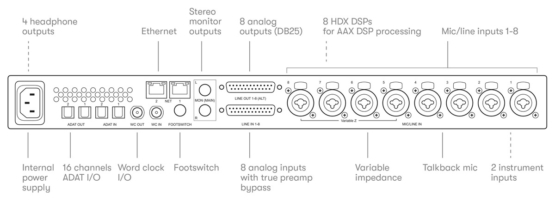 Line drawing diagram of the back of Carbon 555x208 Avid Pro Tools | Carbon